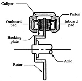 Schematic of a simplified disc brake