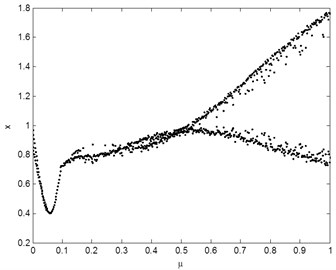 Bifurcaion diagrams with: a) dynamic friction coefficient and b) driving speed of disc  as the bifurcation parameter