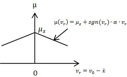 Dynamic friction coefficient μvr