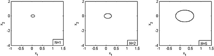 Phase diagrams for various values of N, where α=–0.002