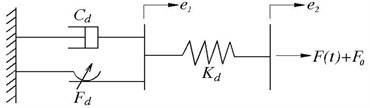 A modified Bingham model for the MR damper