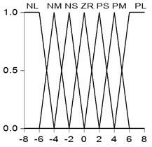 Membership function curves