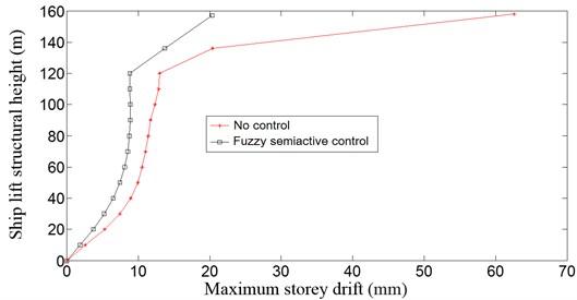 Maximum storey drift comparison