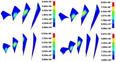 Dynamic contact stress contour (Unit: Pa)