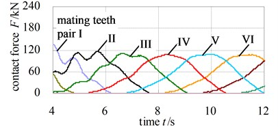 Contact force of each mating teeth pair