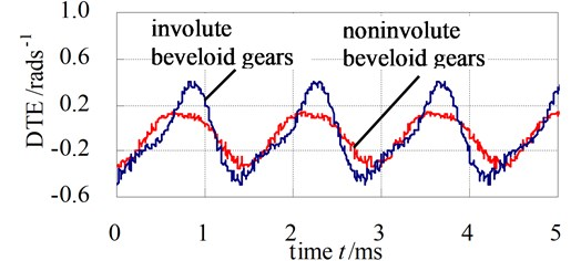 DTE of involute and noninvolute beveloid gear