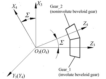 Position relationship between the involute beveloid gear cutter and gear blank