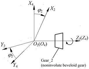 Coordinate systems of Gear_1 and Gear_2