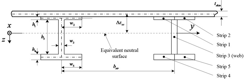 The typical profile of stiffened panel