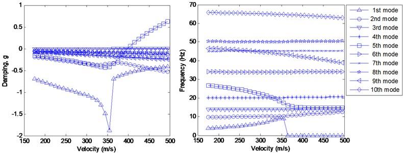 Flutter analysis from the detailed FE model