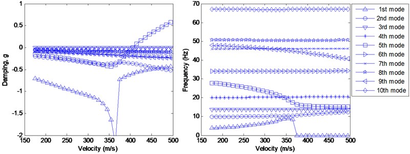 Flutter analysis from the FE model with equivalent stiffness