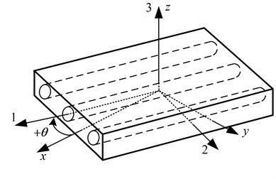 Rotation of principal material axes from xyz axes