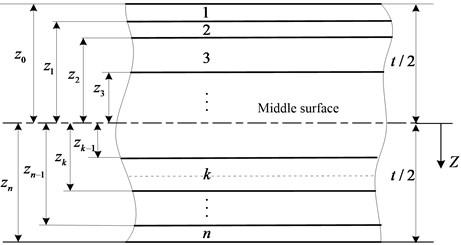 Geometry of an n-layered laminate