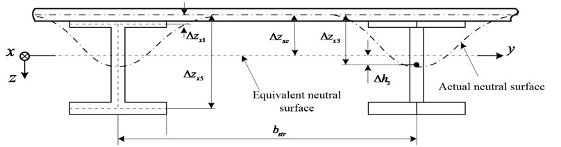 Equivalent neutral surface