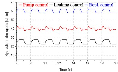 Damping ratios and hydraulic motor speed under variable loads
