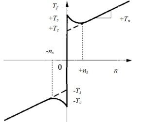 A normal friction model with Stribeck effect