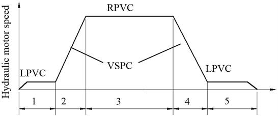 Speed regulation process in a duty circle. 1 – Start; 2 – Acceleration; 3 – Uniform; 4 – Deceleration; 5 – Stop