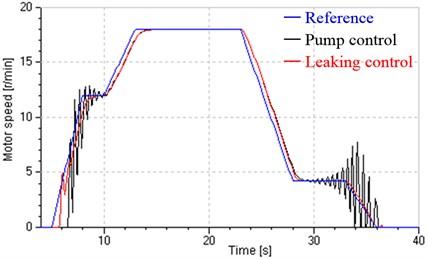 Low-speed performance in closed loop control