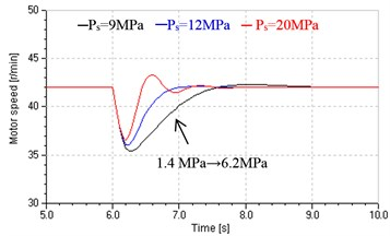 Hydraulic motor speed response for step loads under different Ps