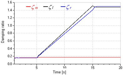 Influences of variation of pump and valve inputs on total leakage coefficients  and damping ratios (PL=10MPa)
