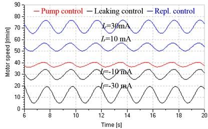 Influences of input valve on hydraulic motor speed (PL=5+3sin0.5tMPa)