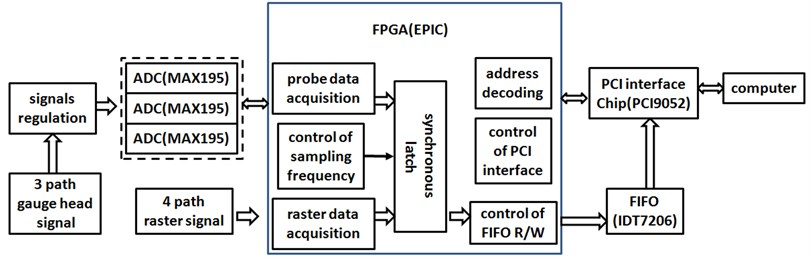 Hardware architecture of data acquisition system
