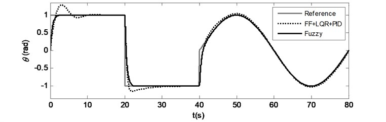 Case 2: Time responses for a) Pitch motion, b) Yaw motion