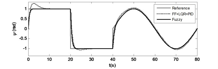 Case 3: Time responses for a) Pitch motion, b) Yaw motion