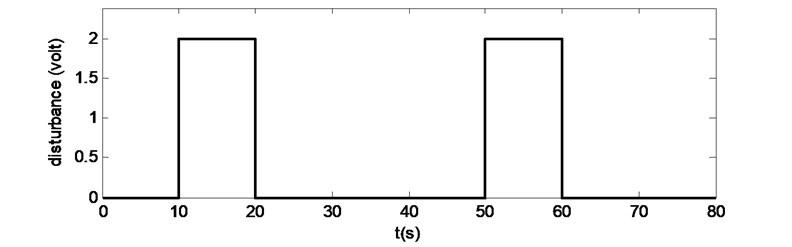 Applied disturbance to each axis