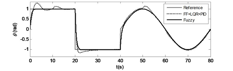 Case 1: Time responses for a) Pitch motion, b) Yaw motion under external disturbance