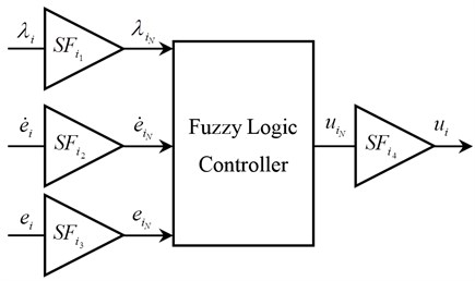 Structure of the proposed controller