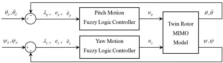 Block diagram of the closed loop control system