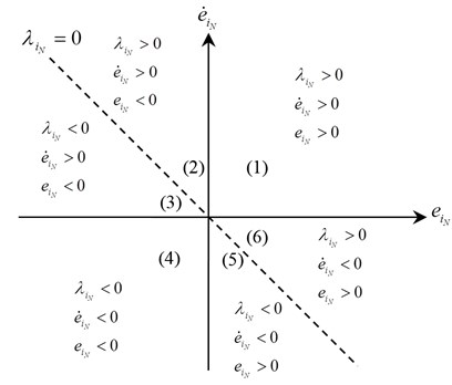 a) The sign of the input variables, b) Graphical representation of output variable