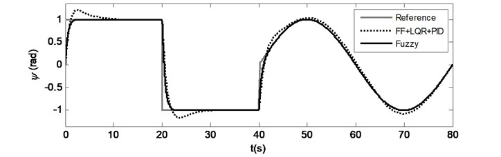 Case 1: Time responses for a) Pitch motion, b) Yaw motion