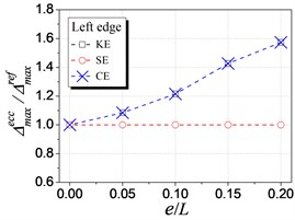 Influence of different eccentricities on elastic seismic demand