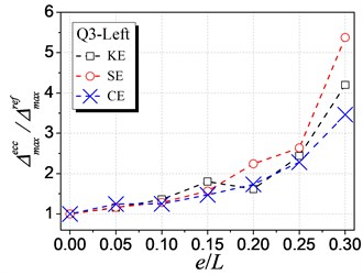 Influence of different types of eccentricity on inelastic seismic displacement demand