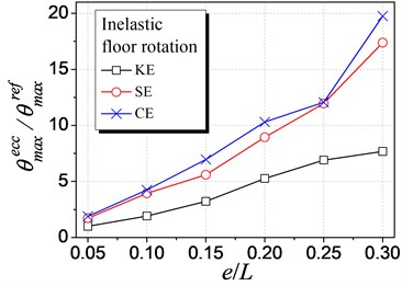 Influence of different eccentricities on inelastic rotation