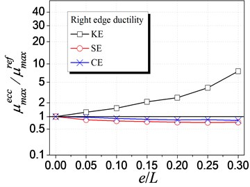 Influence of different eccentricities on ductility demand