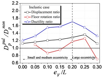 Influence of velocity pulse-like effect of ground motions on seismic demand