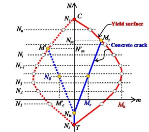 Principle of AM3 model