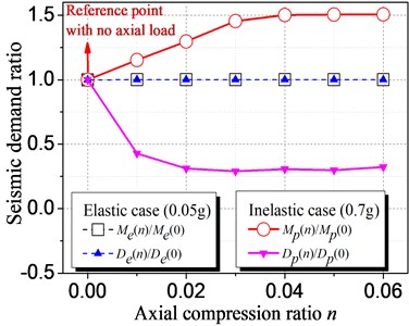 Influence of axial compression ratio on elastic and inelastic seismic demand