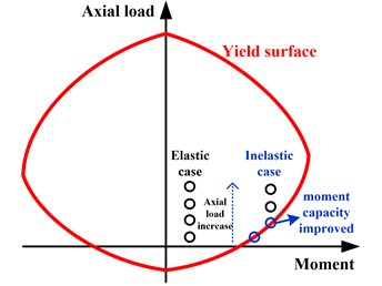 Influence mechanism of axial load