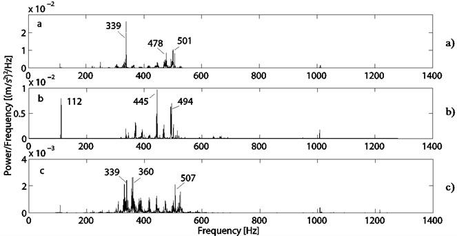 Power spectrum density of: a) PMSM No. 1, b) PMSM No. 2, c) PMSM No. 3