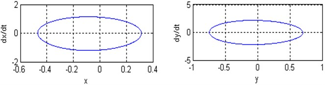 a), b) Time responses and phase plane of the coupled system respectively;  c) Poincare maps of the coupled system respectively; for (Ω=3, ω1=2.8, ω2=3.25 and ρ=1)