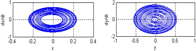 a), b) Time responses and phase plane of the coupled system respectively;  c) Poincare maps of the coupled system respectively; for (Ω=3, ω1=2.8, ω2=3.25 and ρ=0.4)