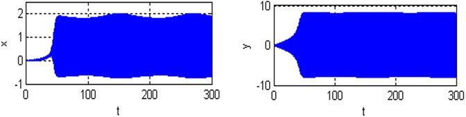a), b) Time responses and phase plane of the coupled system respectively;  c) Poincare maps of the coupled system respectively; for (Ω=8.4, ω1=2.8, ω2=8.4 and ρ=1)