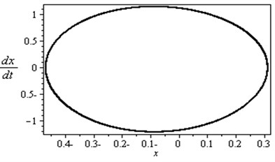 Non-resonance rotor-seal system response (basic case)