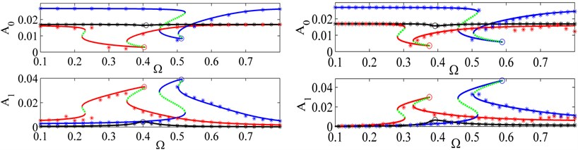 FRCs of the constant term A0 and harmonic term A1 for the optimal parameters and ξ=0.03.  a) For the force excitation: 'black line' y^0=1.7×10-2, β=1×10-4; 'red line' y^0=1.7×10-2, β=8×10-4; 'blue line' y^0=2.7×10-2, β=1.2×10-3; b) For the displacement excitation: 'black line' y^0=1.7×10-2, β=1×10-3; 'red line' y^0=1.7×10-2, β=4.8×10-3; 'blue line' y^0=2.7×10-2, β=4.8×10-3; 'green dashed line' unstable solution, 'o' peak amplitude and '*' numerical solution