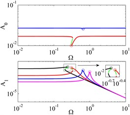 FRCs of system I, system II and their ELS for force excitations with different offset  displacements and excitation amplitudes. 'red line'system I with y^0=1.7×10-2,'blue line'  system I with y^0=2.7×10-2, 'black line' system II, 'magenta line' ELS, 'green dotted  line' unstable solutions, 'o' peak amplitude of response