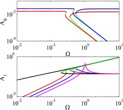 FRCs of system I, system II and their ELS for displacement excitations with different  offset displacements and excitation amplitudes. 'red line' system I with y^0=1.7×10-2, 'blue line'  system I with y^0=2.7×10-2, 'black line' system II, 'magenta line' ELS, 'green dotted line'  unstable solutions, 'o' peak amplitude of response
